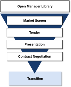 Asset Manager Selection Process.PNG